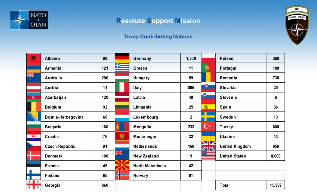 RS Contributing nations